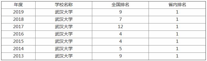 武汉大学排名全国第几?是985还是211?宿舍条件好不好?