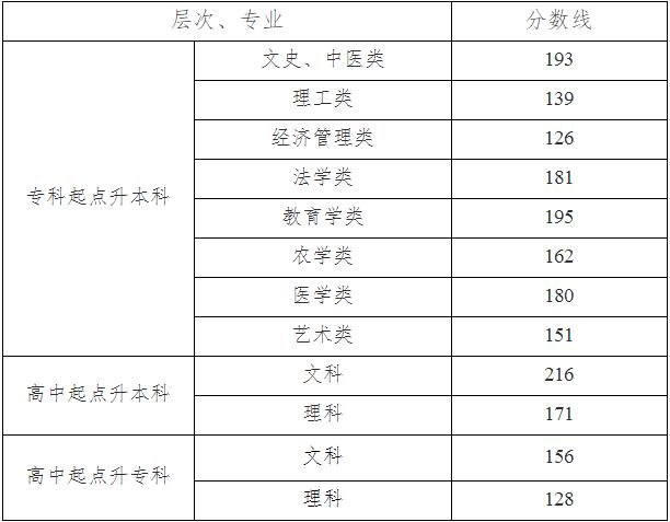 株洲铁道学院是几本院校?成考2019录取分数线多少都有哪些专业