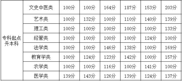 贵州成考分数线高吗多少分能被录取?2020贵州成考分数线会提高吗?