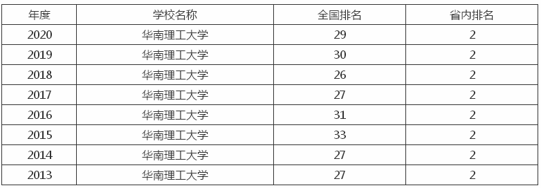 中国百大名校排行榜_华南理工大学是985吗?什么档次?考研难度大吗2019考研复试线