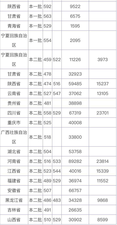 广东财经大学是211_河北医科大学是211吗?属于什么水平?好就业吗?2019分数线