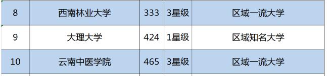 云南大学是几本排名多少?学校口碑评价如何?省外认可度高不高?