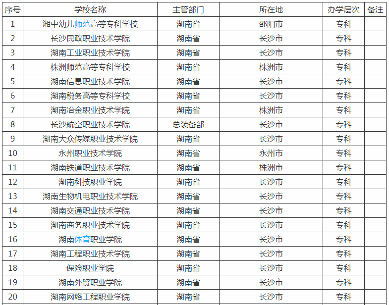 湖南最好的公办专科大学有哪些排名揭秘?湖南十大专科学校推荐?