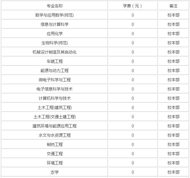 广东财经大学是211_扬州大学是211吗?属于什么档次?优势专业有哪些?学费多少?