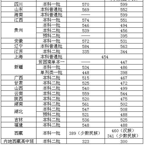 北京物资学院好不好是几本?学院是什么水平认可度如何?