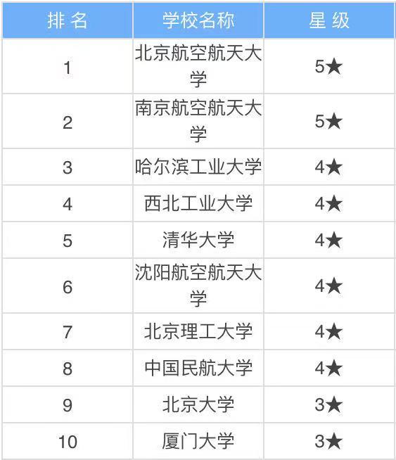 中国十大航空学校有哪些就业前景好吗?中国十大航空学校排名